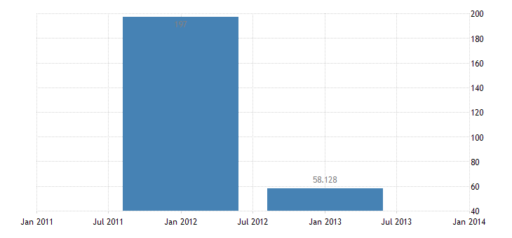 united states other foreign assets in u s  net government non treasury securities bil of $ a na fed data