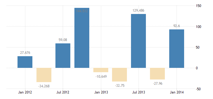 united states other foreign assets in u s  net government non treasury securities bil of $ q nsa fed data