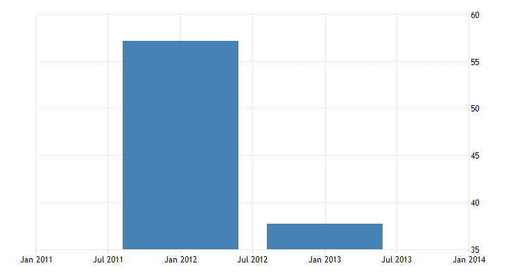 united states other foreign assets in u s  net u s currency bil of $ a na fed data