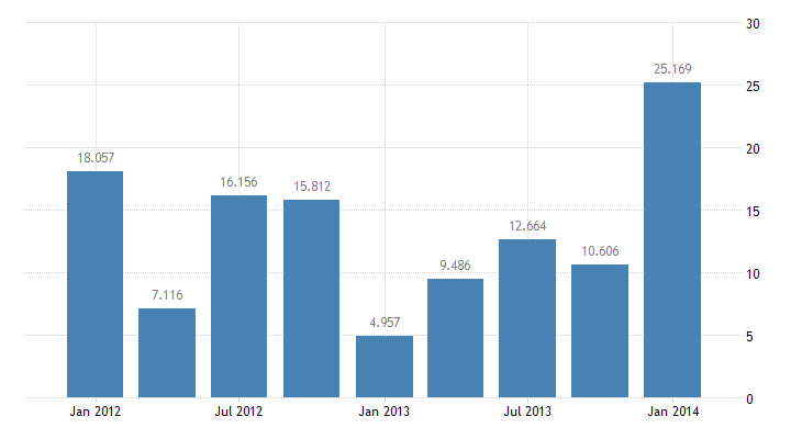 united states other foreign assets in u s  net u s currency bil of $ q nsa fed data