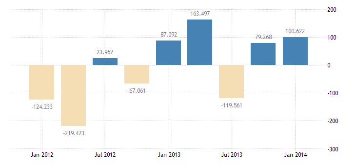 united states other foreign assets in u s  u s liabilities reported by u s banks nie bil of $ q sa fed data