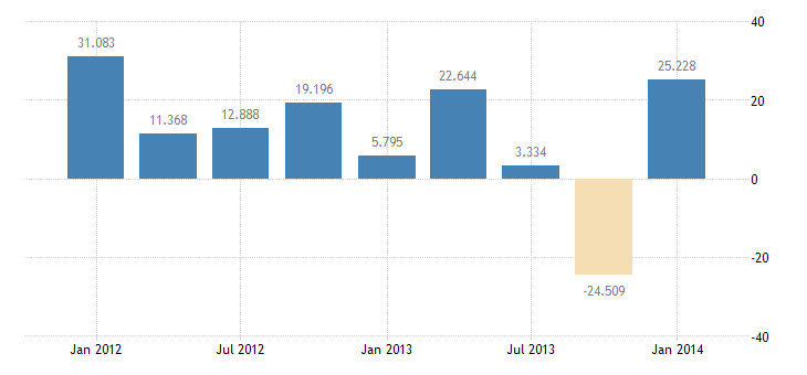 united states other foreign official assets bil of $ q nsa fed data