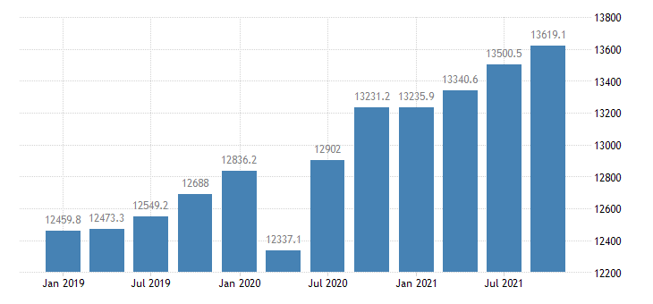 united states other labor income in mississippi mil of $ q saar fed data