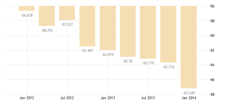 united states other private income payments on foreign assets in u s  bil of $ q nsa fed data