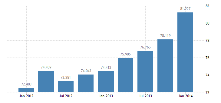united states other private income receipts on u s assets abroad bil of $ q nsa fed data
