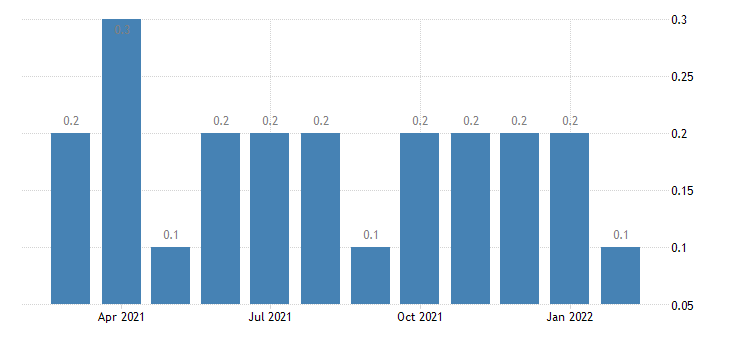 united states other separations accommodation and food services rate m nsa fed data