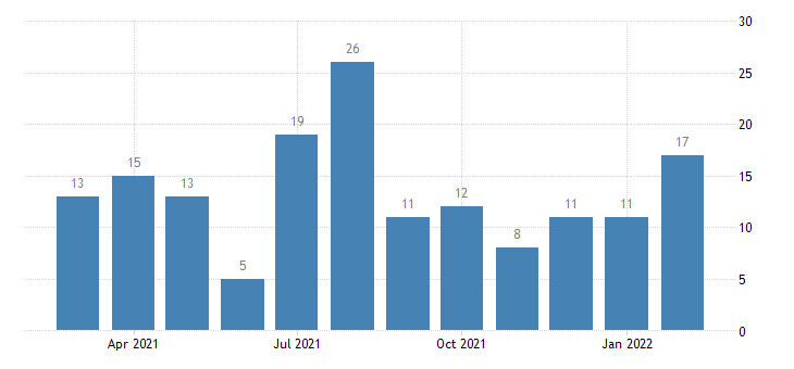 united states other separations construction level m nsa fed data