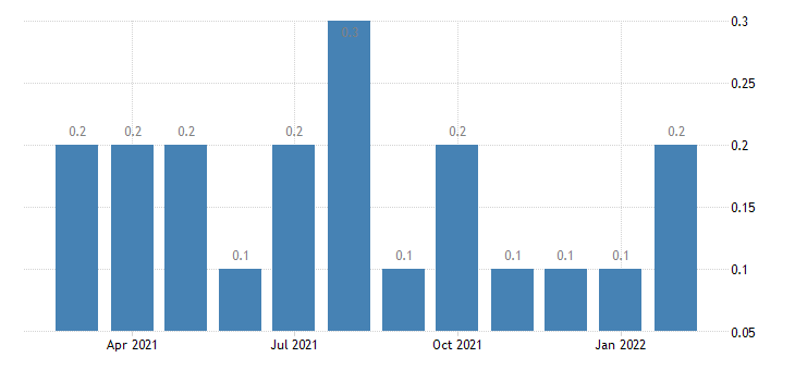 united states other separations construction rate m nsa fed data