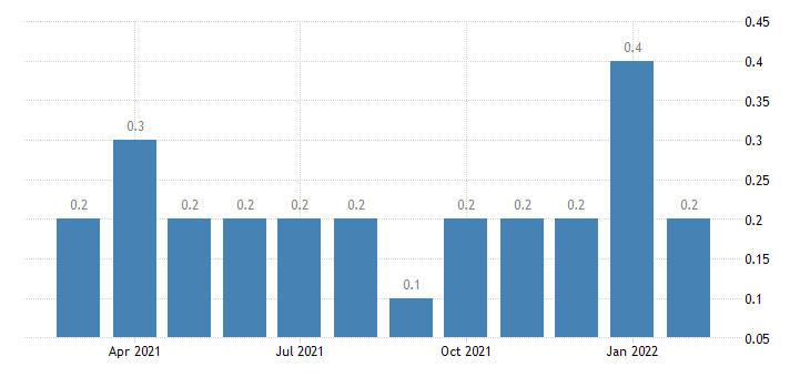 united states other separations durable goods manufacturing rate m nsa fed data