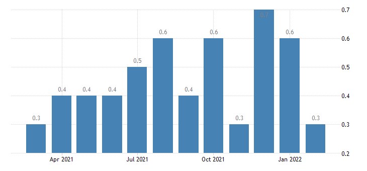 united states other separations federal rate m nsa fed data