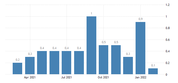 united states other separations finance and insurance rate m nsa fed data