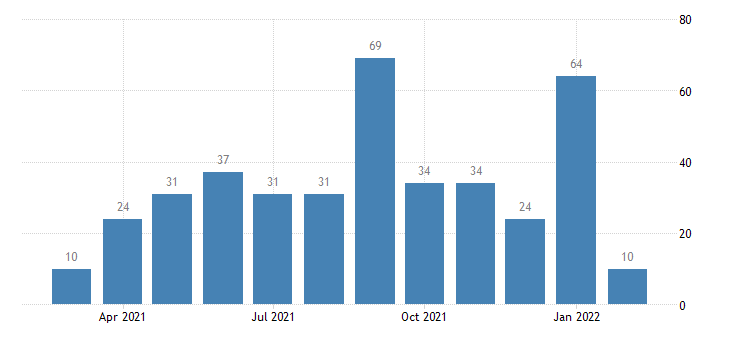 united states other separations financial activities level m nsa fed data