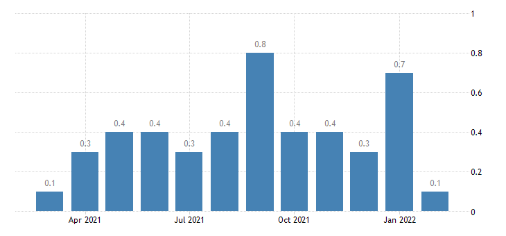 united states other separations financial activities rate m nsa fed data