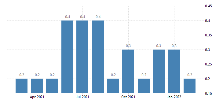 united states other separations government rate m nsa fed data
