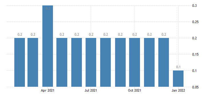 united states other separations leisure and hospitality rate m nsa fed data