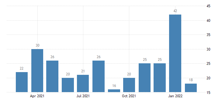 united states other separations manufacturing level m nsa fed data