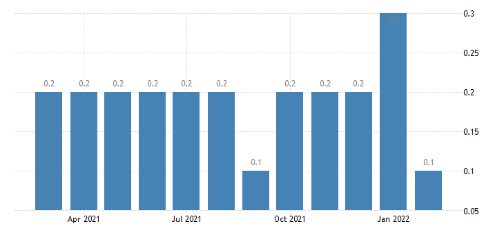 united states other separations manufacturing rate m nsa fed data