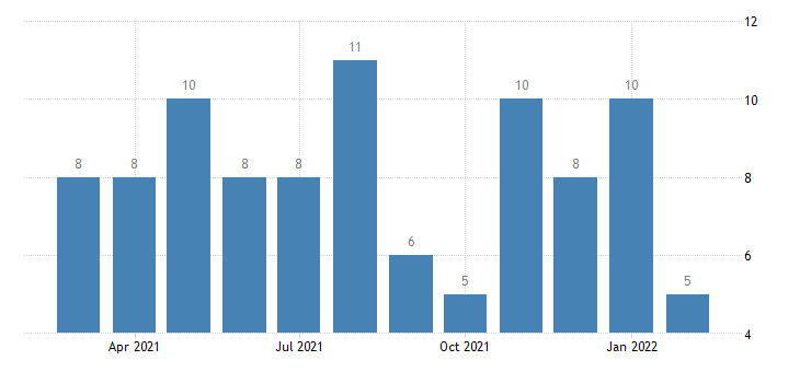 united states other separations nondurable goods manufacturing level m nsa fed data