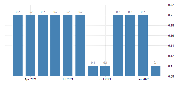 united states other separations nondurable goods manufacturing rate m nsa fed data