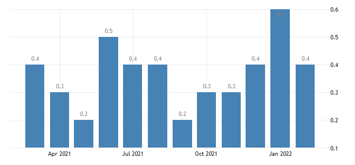 united states other separations professional and business services rate m nsa fed data