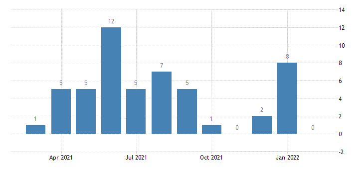 united states other separations real estate and rental and leasing level m nsa fed data