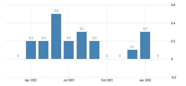 united states other separations real estate and rental and leasing rate m nsa fed data