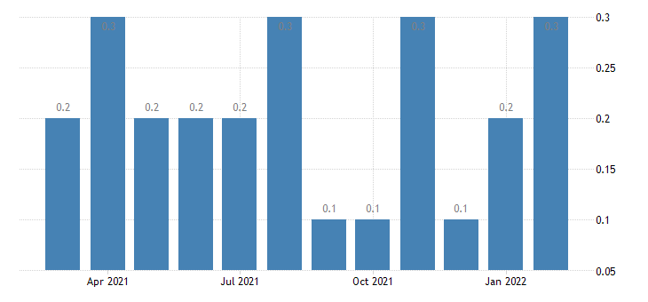 united states other separations retail trade rate m nsa fed data