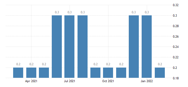 united states other separations total nonfarm rate m nsa fed data