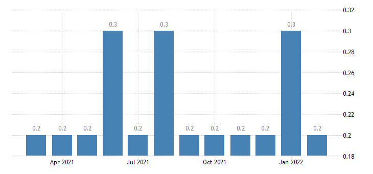 united states other separations total private rate m nsa fed data