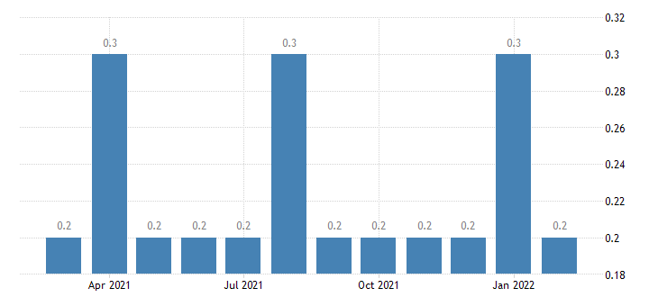united states other separations trade transportaion and utilites rate m nsa fed data