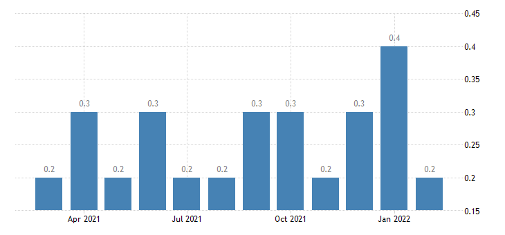 united states other separations transportation warehousing and utilites rate m nsa fed data