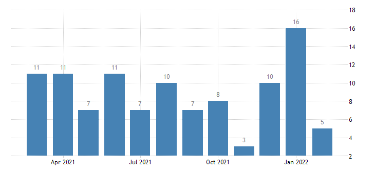 united states other separations wholesale trade level m nsa fed data