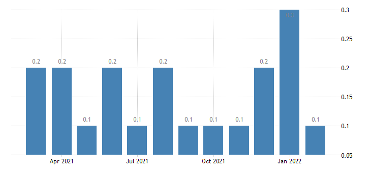 united states other separations wholesale trade rate m nsa fed data