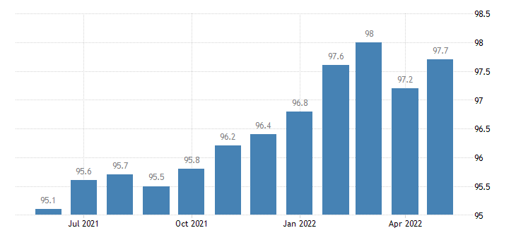 united states other services employment in alabama thous of persons m sa fed data