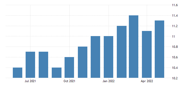 united states other services employment in alaska thous of persons m sa fed data