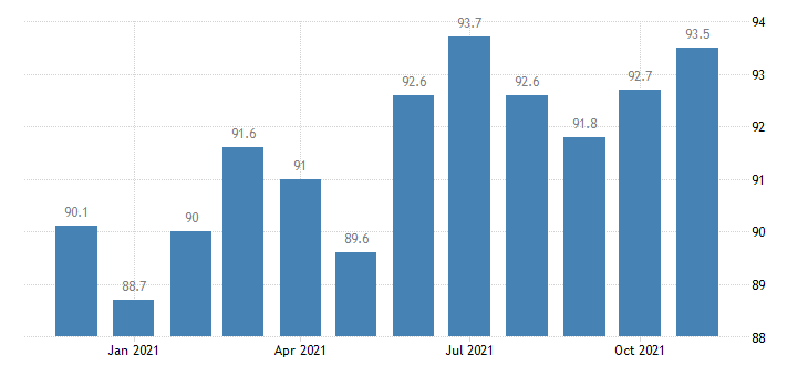 united states other services employment in arizona thous of persons m nsa fed data