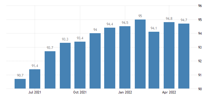 united states other services employment in arizona thous of persons m sa fed data