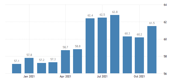 united states other services employment in connecticut thous of persons m nsa fed data