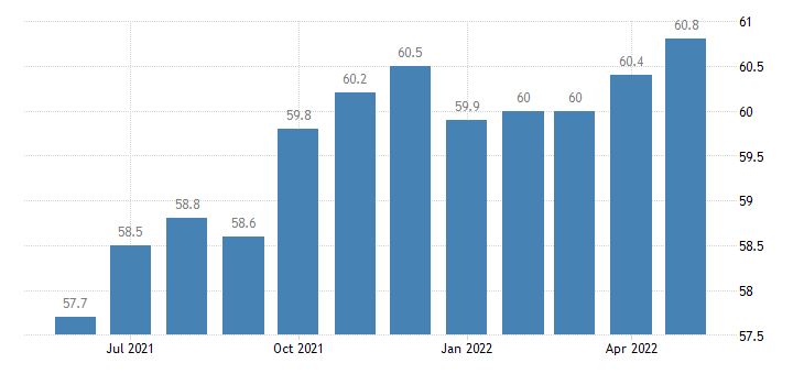 united states other services employment in connecticut thous of persons m sa fed data