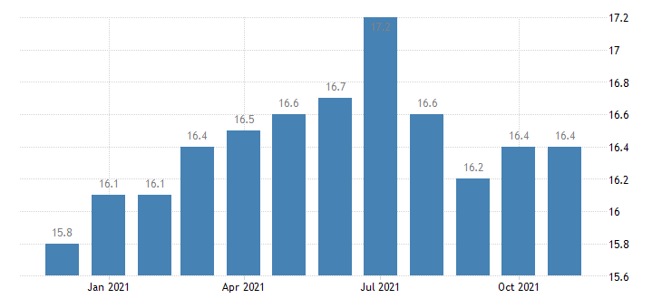 united states other services employment in delaware thous of persons m nsa fed data