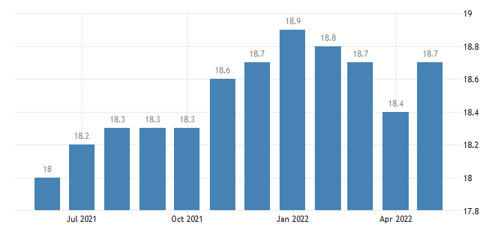 united states other services employment in delaware thous of persons m sa fed data