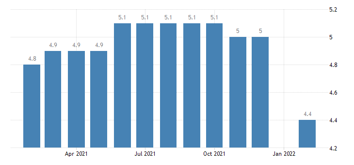 united states other services employment in eugene springfield or msa thous of persons m nsa fed data