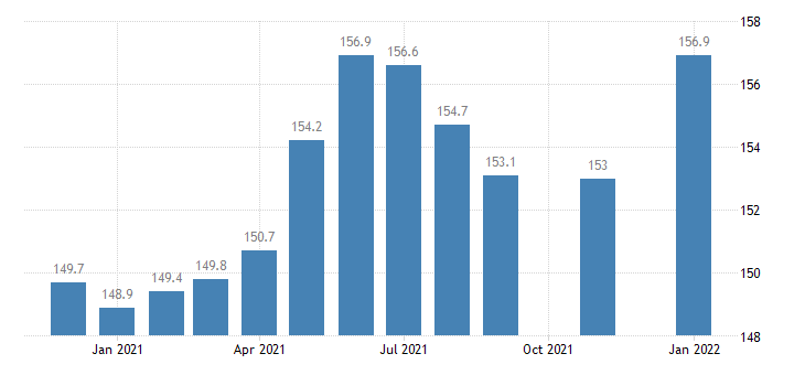 united states other services employment in georgia thous of persons m nsa fed data