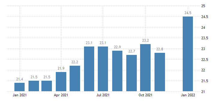 united states other services employment in hawaii thous of persons m nsa fed data