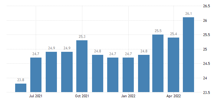 united states other services employment in hawaii thous of persons m sa fed data