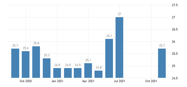 united states other services employment in idaho thous of persons m nsa fed data