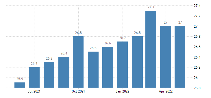 united states other services employment in idaho thous of persons m sa fed data