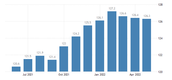 united states other services employment in indiana thous of persons m sa fed data