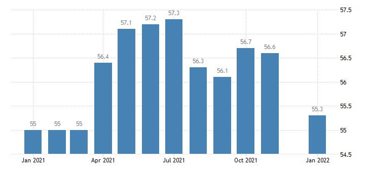 united states other services employment in iowa thous of persons m nsa fed data