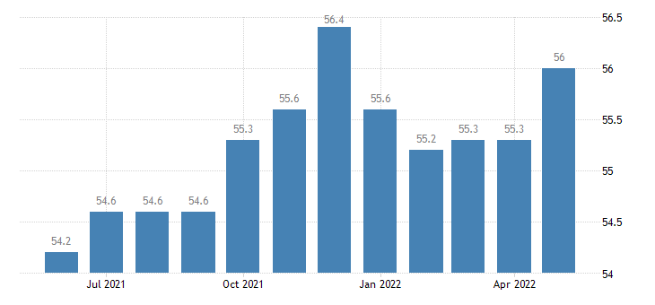 united states other services employment in iowa thous of persons m sa fed data